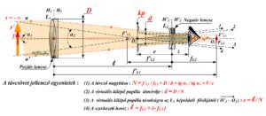 Galilei_távcső_optikai_felépítése